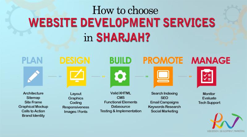 Website Development Company in Sharjah