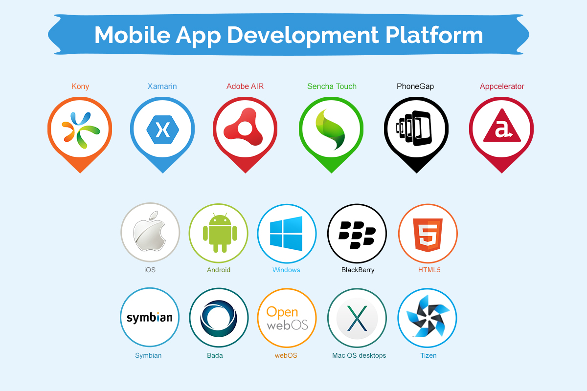 10 Trends That Will Dominate App Development by 2020 | Pro Web - Unisys