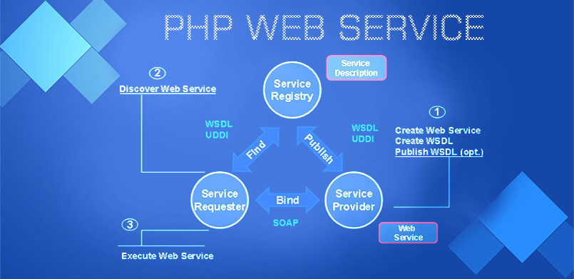 how to create web services