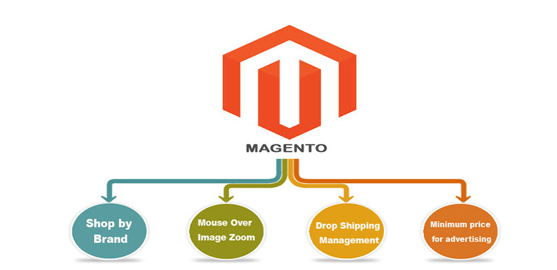 how to set up magento