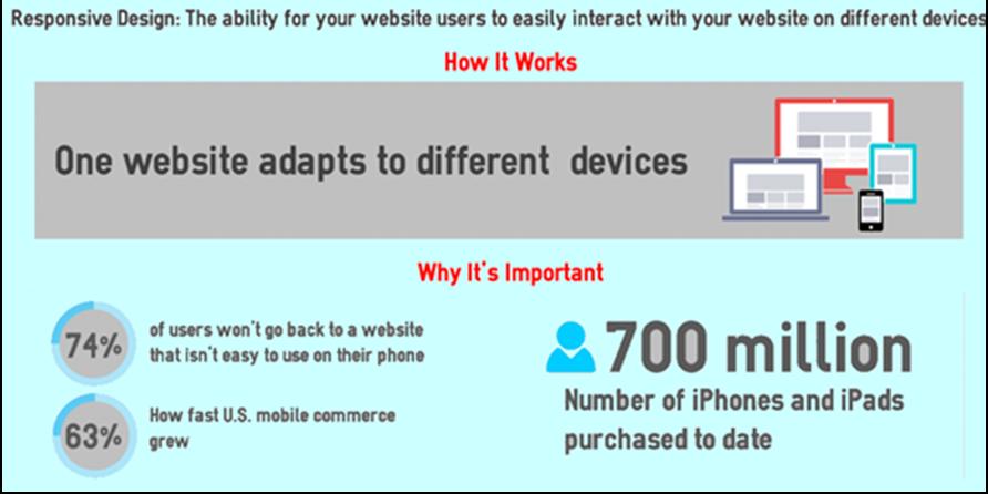 Responsive Web designing in Dubai