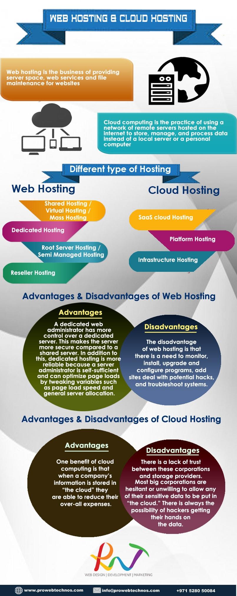 infografic web hosting vs cloud hosting