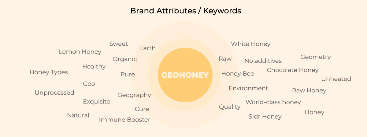 Brand Keywords & Attributes