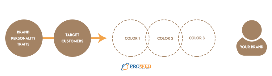 A simple formula for building your specific brand color scheme