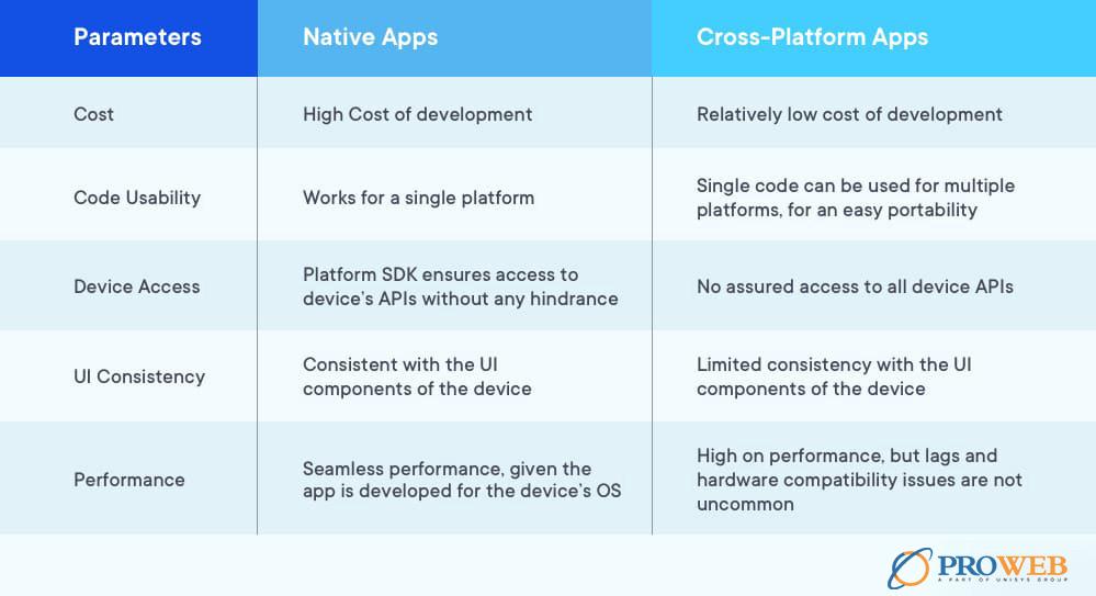 Native-apps-vs-cross-platform-apps_1
