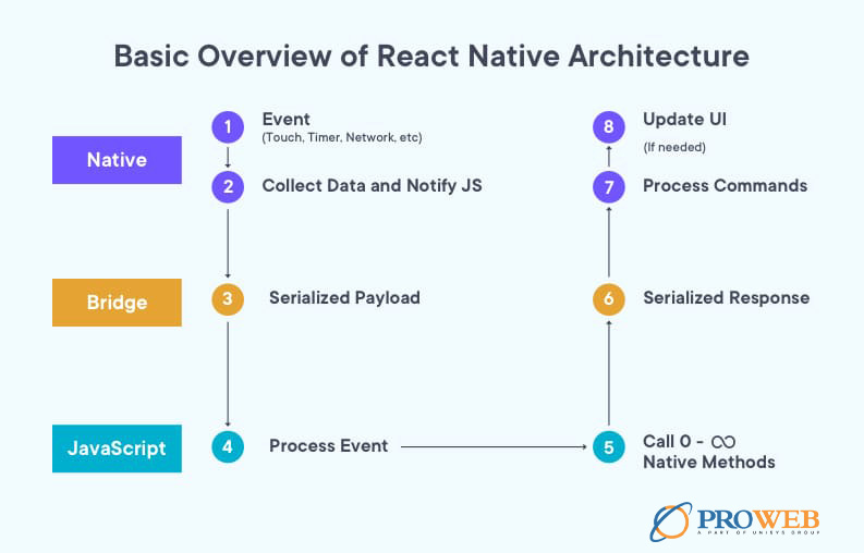 React-Native-Architecture