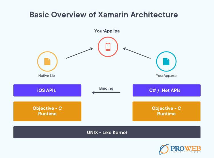 Xamarin-cross-platform-app-framework-architecture