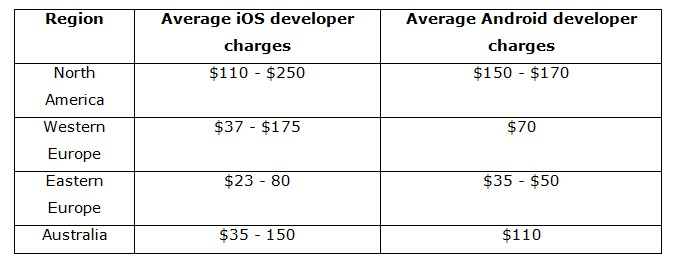 Mobile development hourly rate