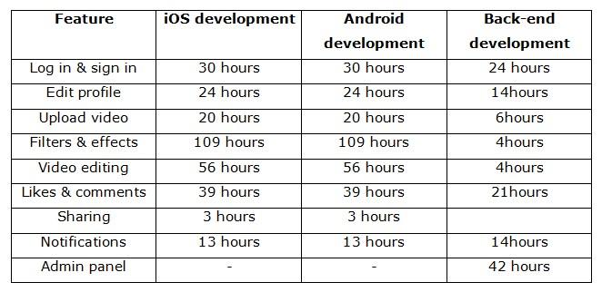 TikTok like app development