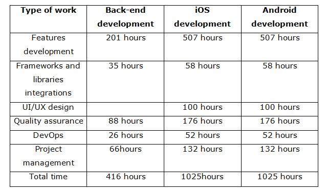 Type-of-work