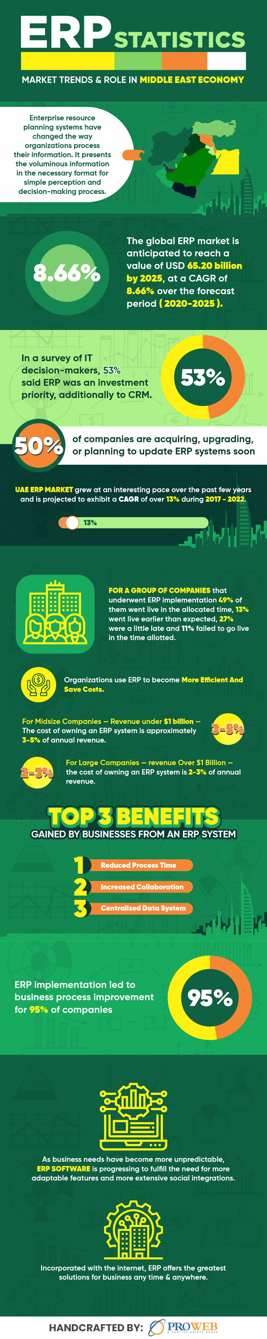 ERP Statistics_Market Trends & Role in Middle East Economy