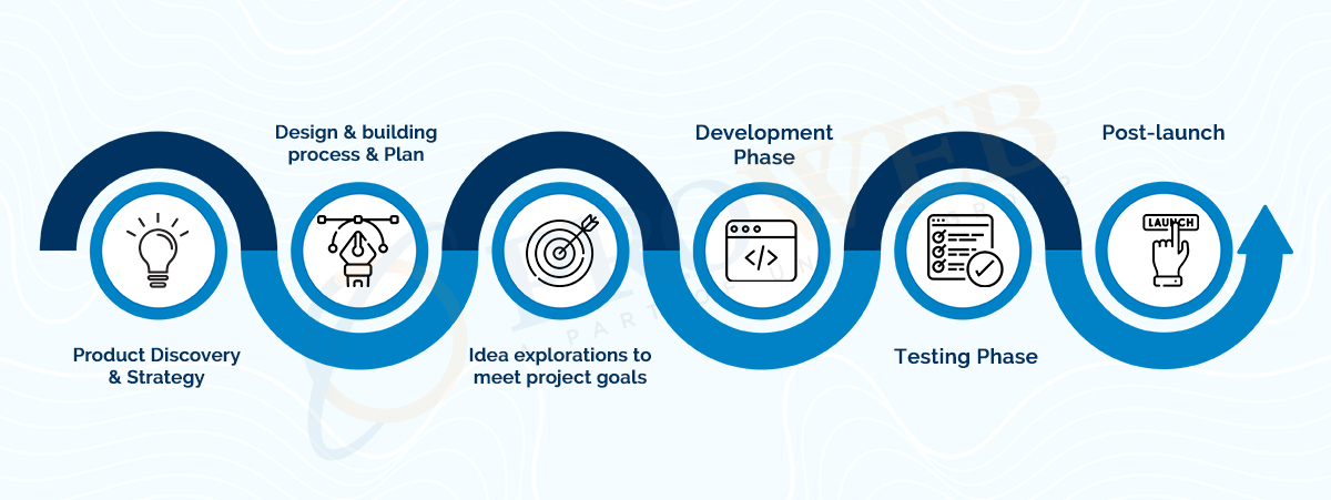 Phases Of The App Development Process